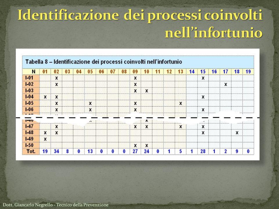 Identificazione dei processi coinvolti nell'infortunio