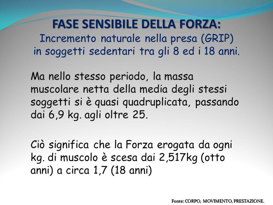 FASE SENSIBILE DELLA FORZA: Incremento naturale nella presa (GRIP) in soggetti sedentari tra gli 8 ed i 18 anni.