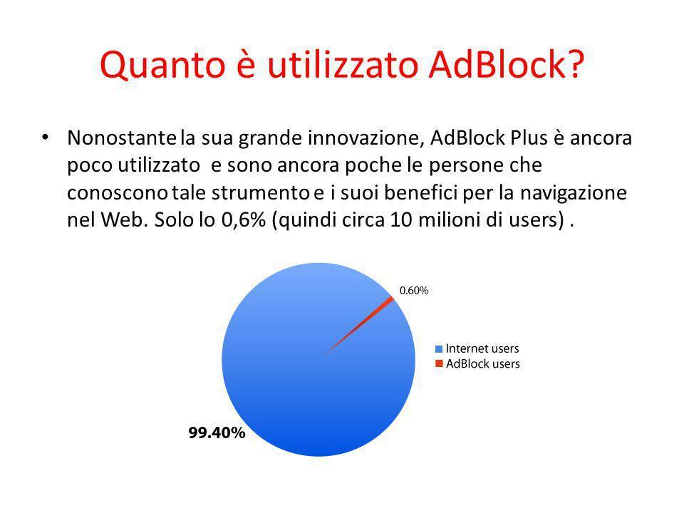 Quanto è utilizzato AdBlock