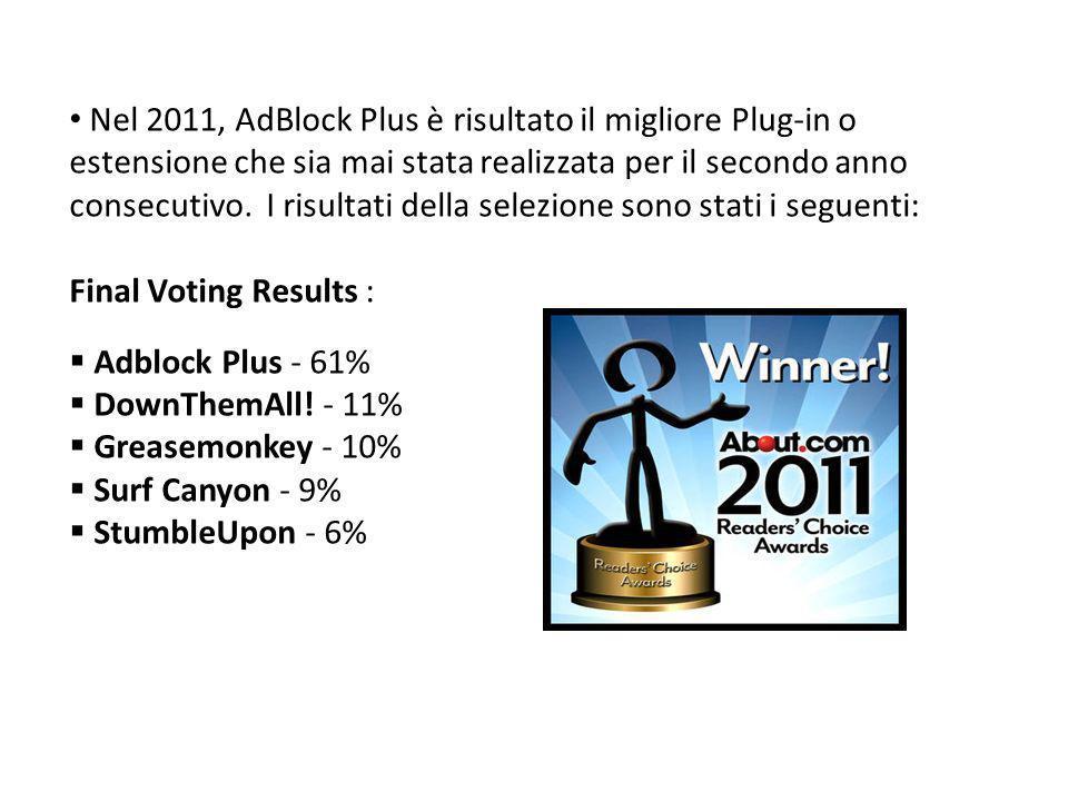 Nel 2011, AdBlock Plus è risultato il migliore Plug-in o estensione che sia mai stata realizzata per il secondo anno consecutivo. I risultati della selezione sono stati i seguenti: