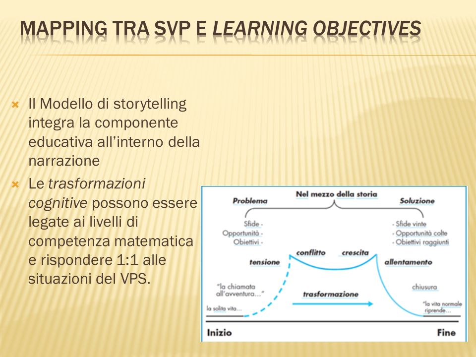 Mapping tra SVP e learning objectives