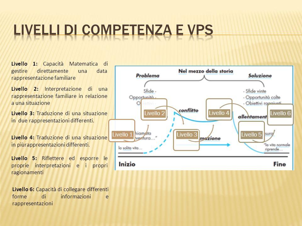 Livelli di competenza e VPS