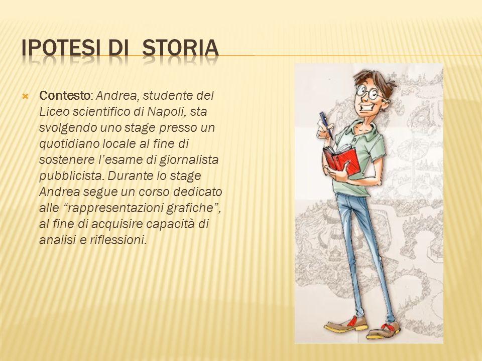 Ipotesi di STORIA