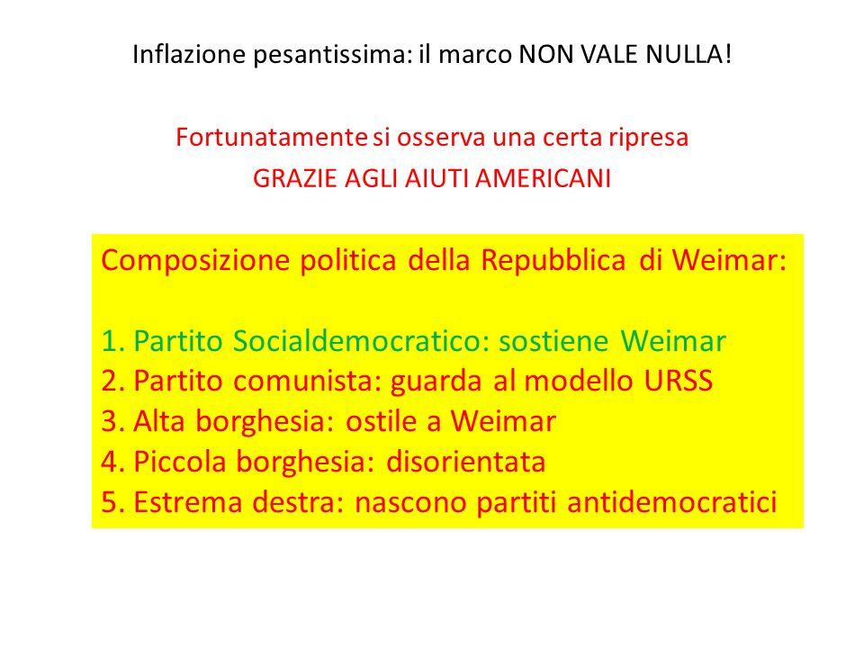 Composizione politica della Repubblica di Weimar: