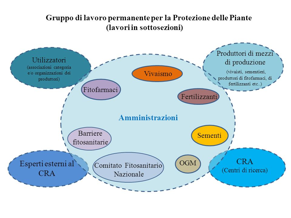 Amministrazioni Produttori di mezzi di produzione. (vivaisti, sementieri, produttori di fitofarmaci, di fertilizzanti etc..)