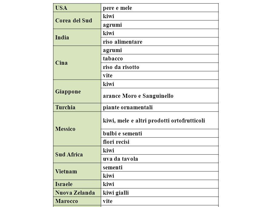 USA pere e mele. Corea del Sud. kiwi. agrumi. India. riso alimentare. Cina. tabacco. riso da risotto.