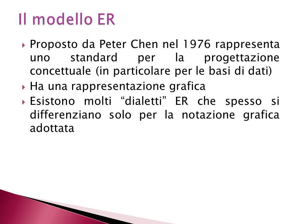 Il modello ER Proposto da Peter Chen nel 1976 rappresenta uno standard per la progettazione concettuale (in particolare per le basi di dati)