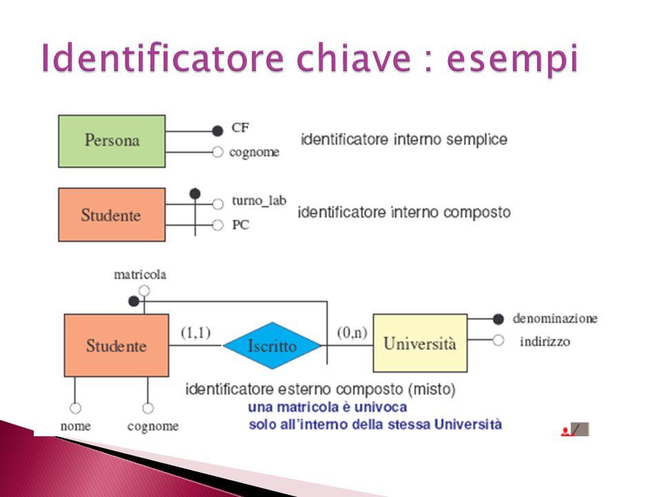 Identificatore chiave : esempi