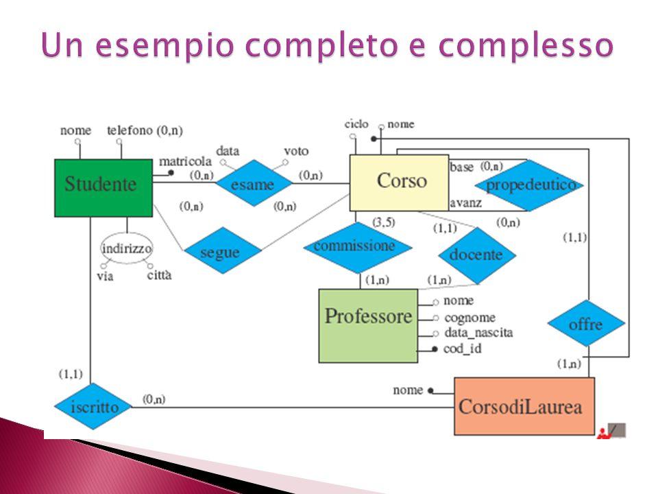 Un esempio completo e complesso