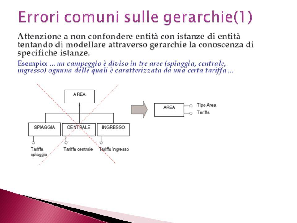 Errori comuni sulle gerarchie(1)