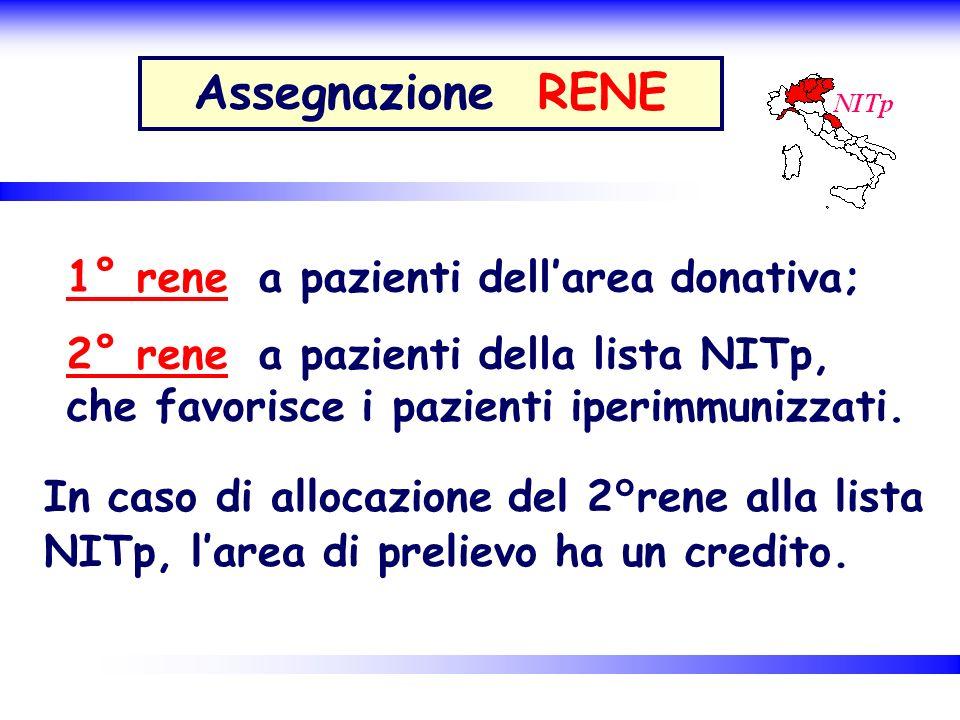 Assegnazione RENE 1° rene a pazienti dell'area donativa;