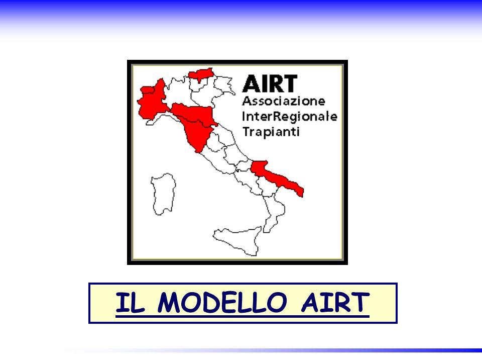 IL MODELLO AIRT