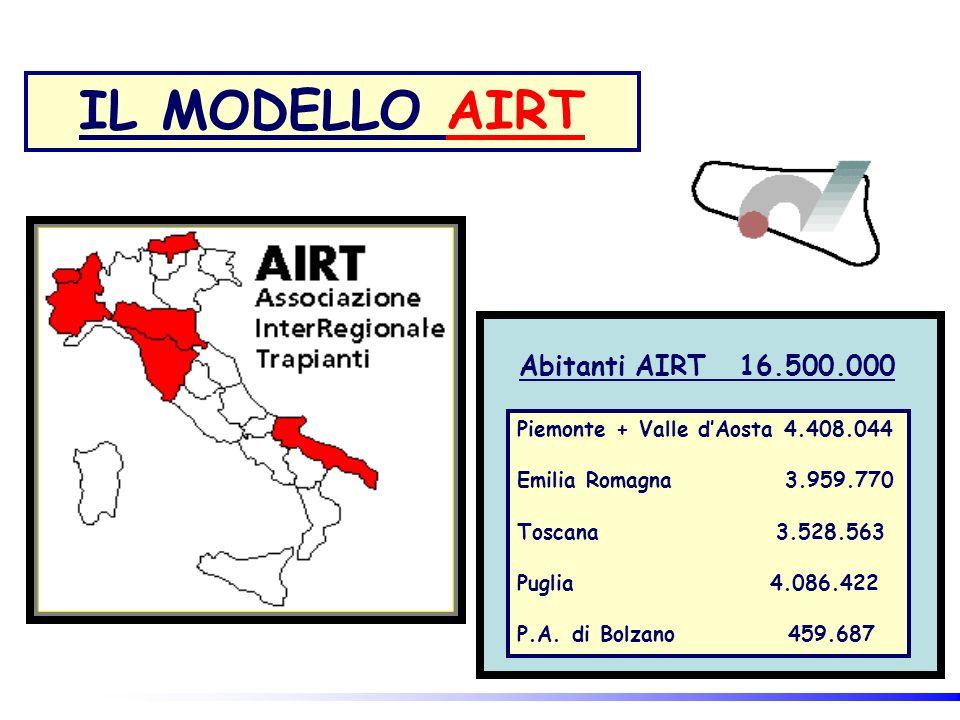 IL MODELLO AIRT Abitanti AIRT 16.500.000