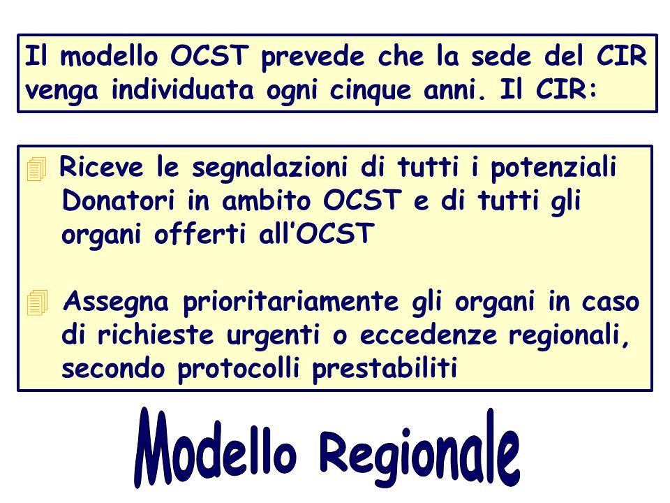 Il modello OCST prevede che la sede del CIR venga individuata ogni cinque anni. Il CIR:
