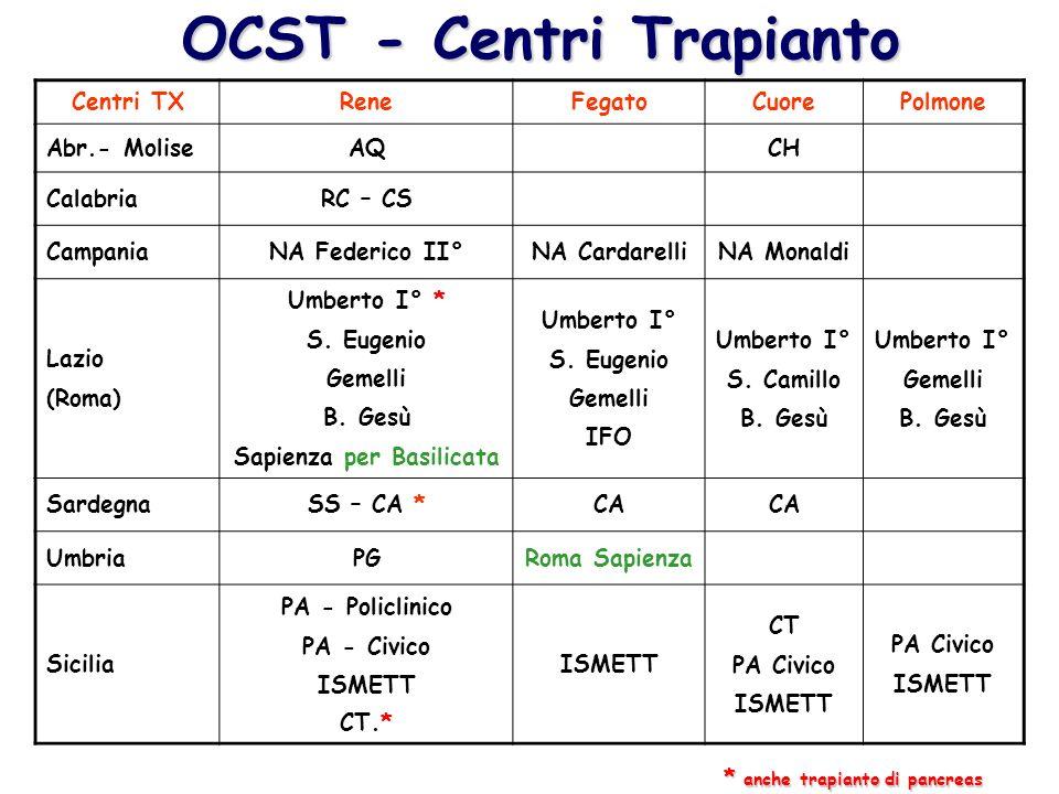 OCST - Centri Trapianto Sapienza per Basilicata