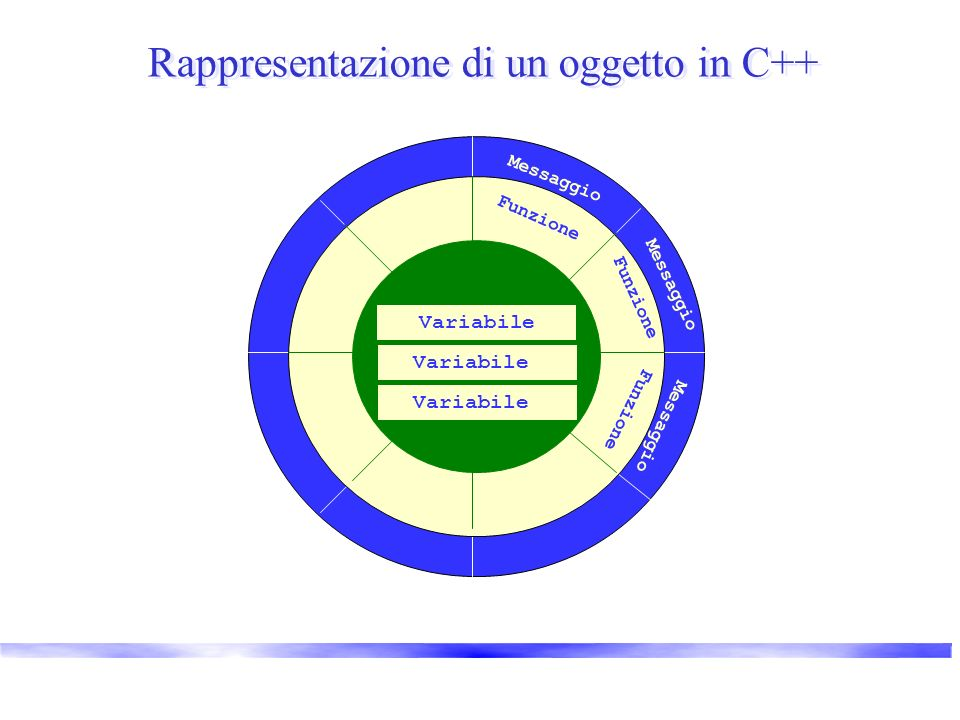 Rappresentazione di un oggetto in C++