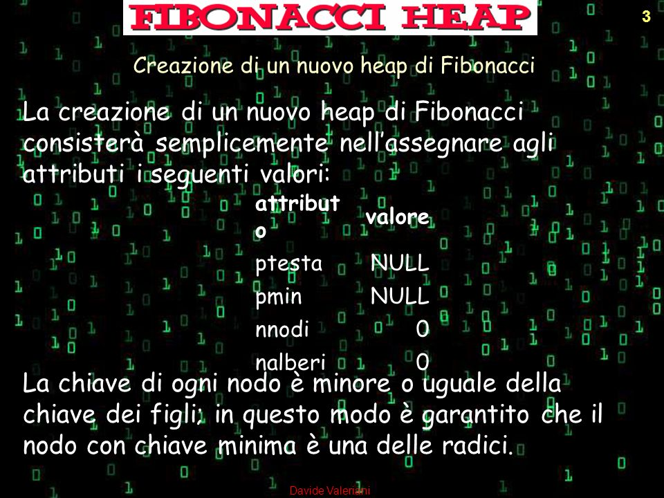 Creazione di un nuovo heap di Fibonacci