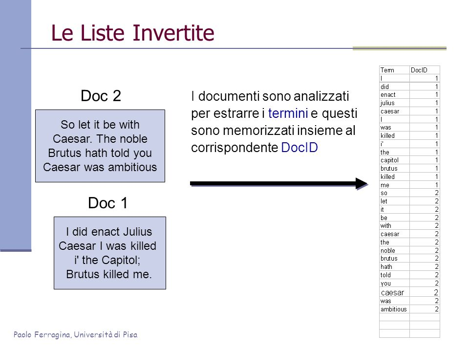 Le Liste Invertite Doc 2 Doc 1 I documenti sono analizzati
