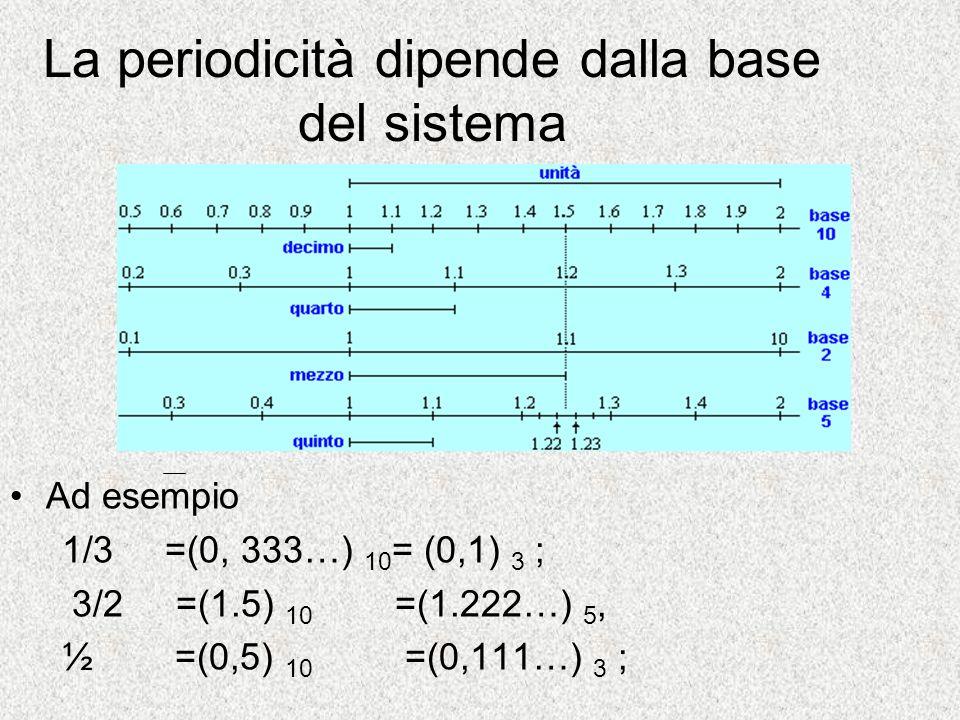 La periodicità dipende dalla base del sistema