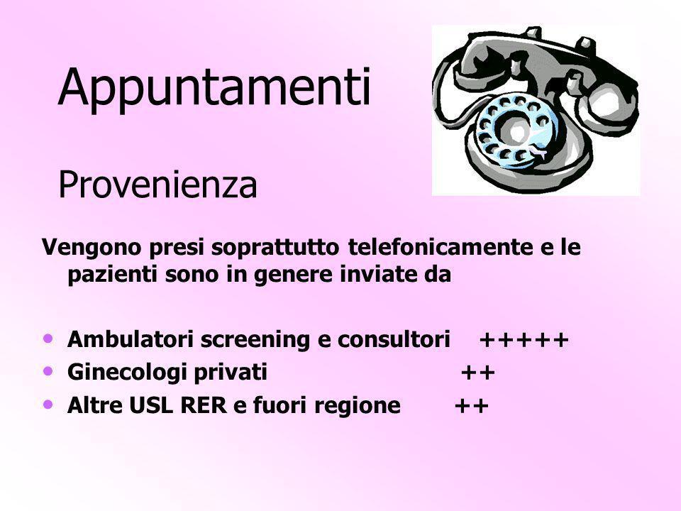 Appuntamenti Provenienza
