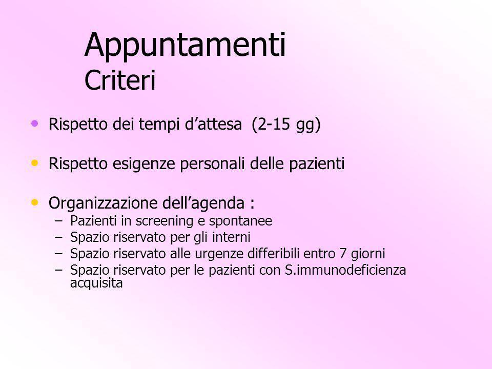 Appuntamenti Criteri Rispetto dei tempi d'attesa (2-15 gg)