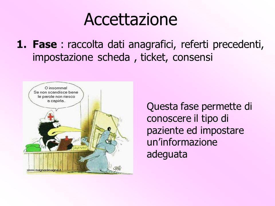 Accettazione Fase : raccolta dati anagrafici, referti precedenti, impostazione scheda , ticket, consensi.