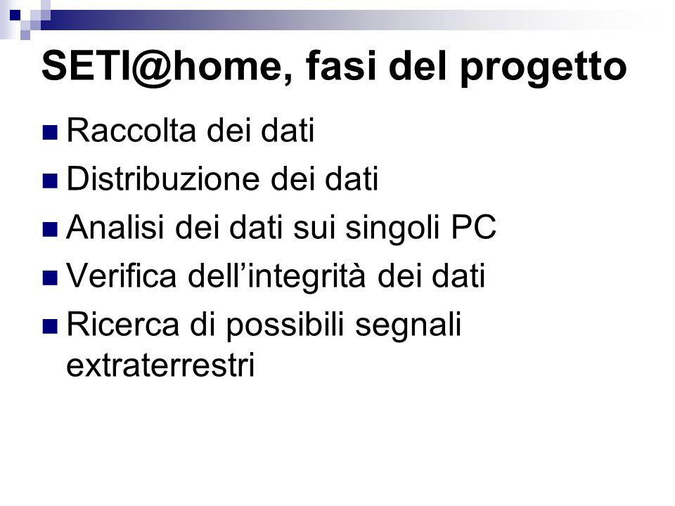 SETI@home, fasi del progetto