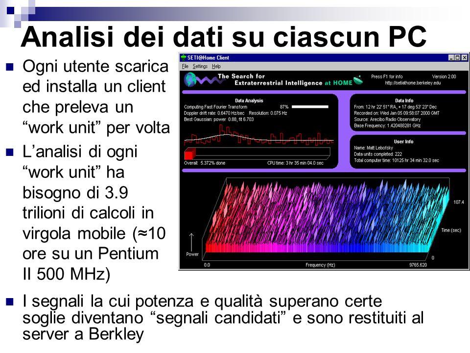 Analisi dei dati su ciascun PC