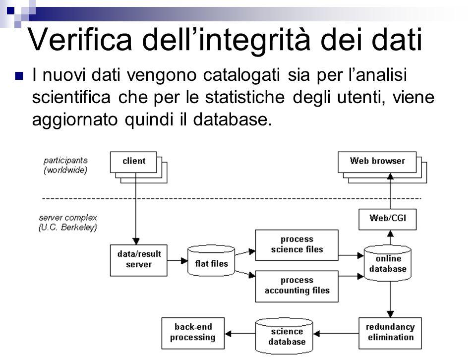 Verifica dell'integrità dei dati