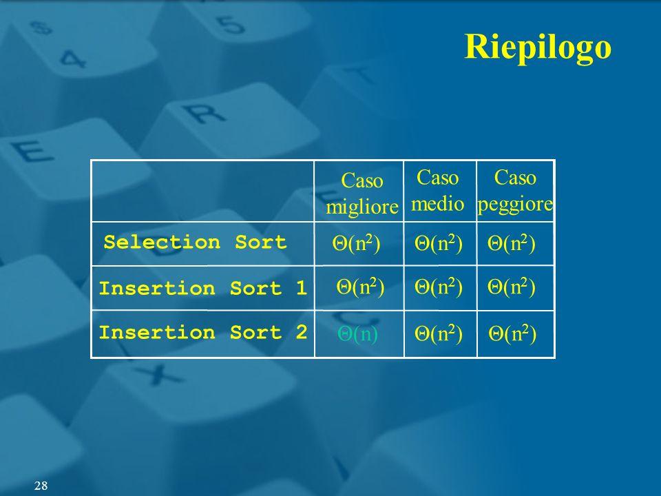 Riepilogo Caso migliore Caso medio Caso peggiore Selection Sort Θ(n2)