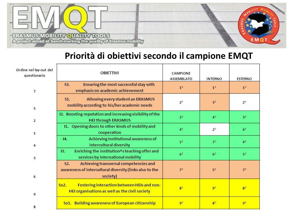 Priorità di obiettivi secondo il campione EMQT