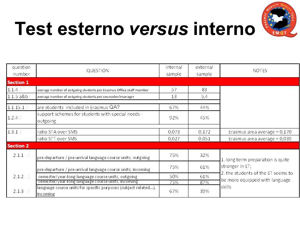 Test esterno versus interno