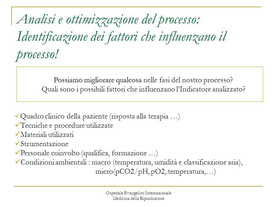 Analisi e ottimizzazione del processo: Identificazione dei fattori che influenzano il processo!