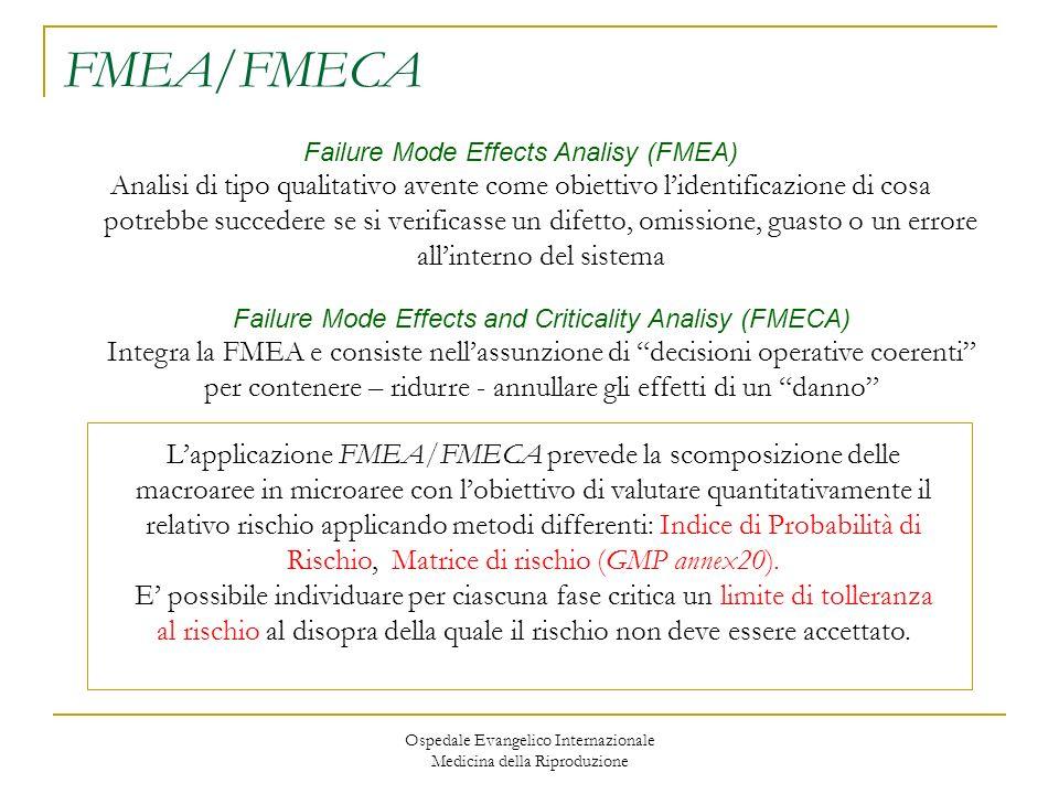 FMEA/FMECA Failure Mode Effects Analisy (FMEA)