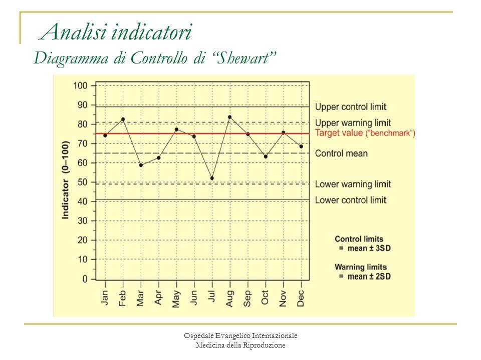 Analisi indicatori Diagramma di Controllo di Shewart