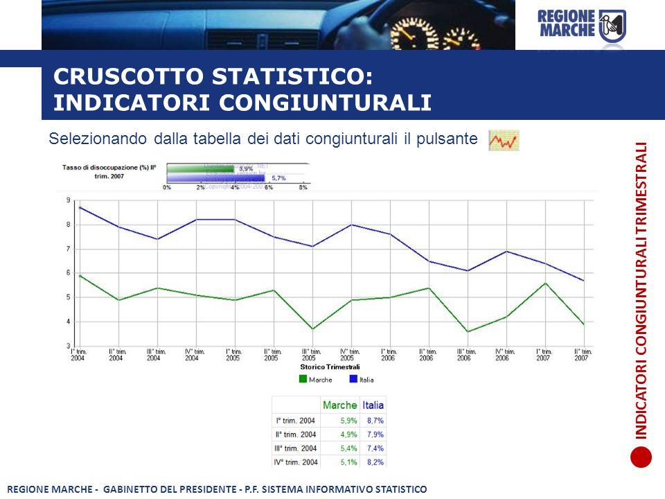 CRUSCOTTO STATISTICO: INDICATORI CONGIUNTURALI