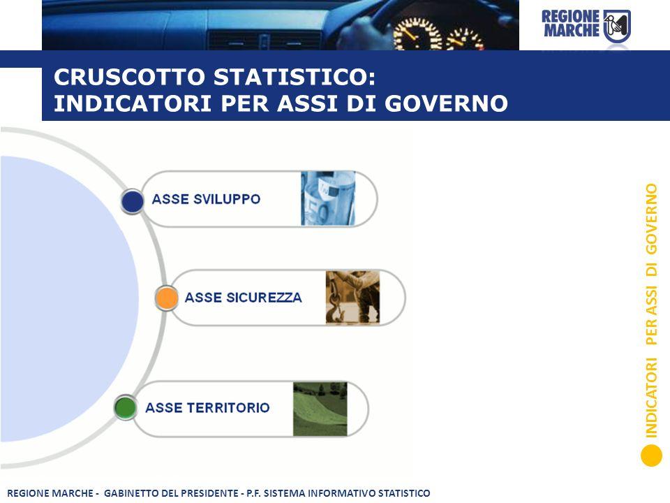 CRUSCOTTO STATISTICO: INDICATORI PER ASSI DI GOVERNO