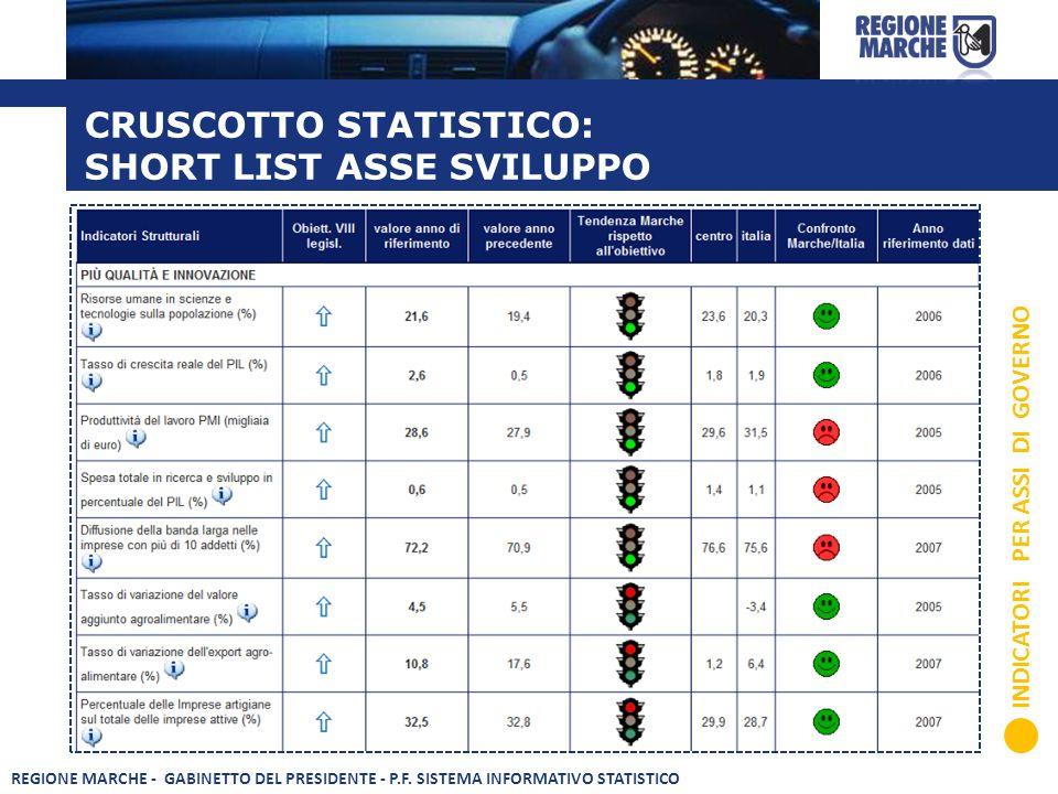 CRUSCOTTO STATISTICO: SHORT LIST ASSE SVILUPPO