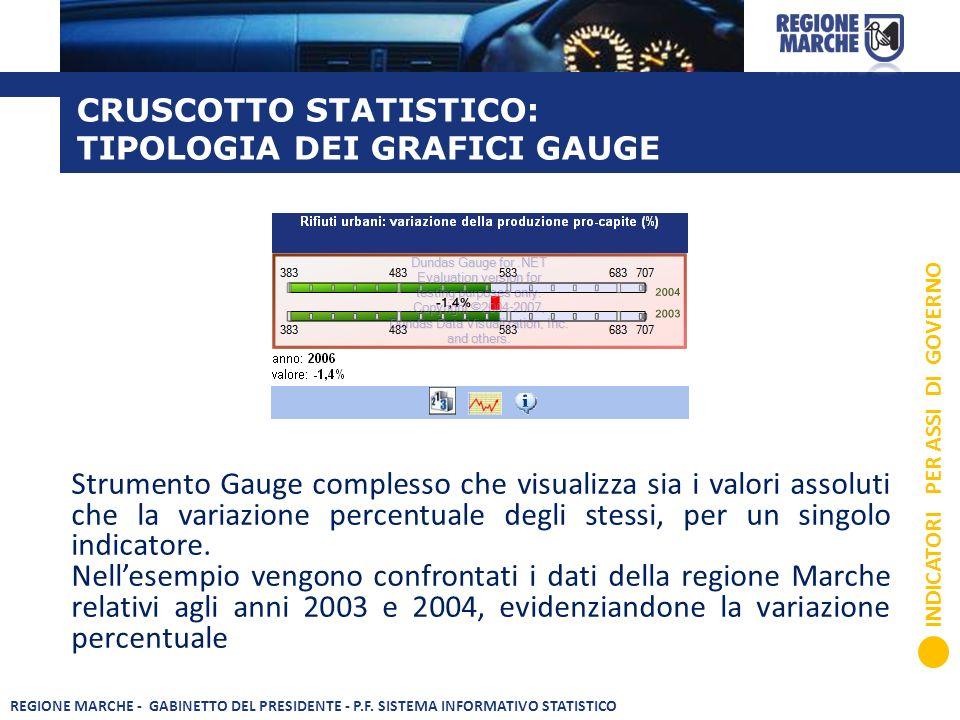 CRUSCOTTO STATISTICO: TIPOLOGIA DEI GRAFICI GAUGE