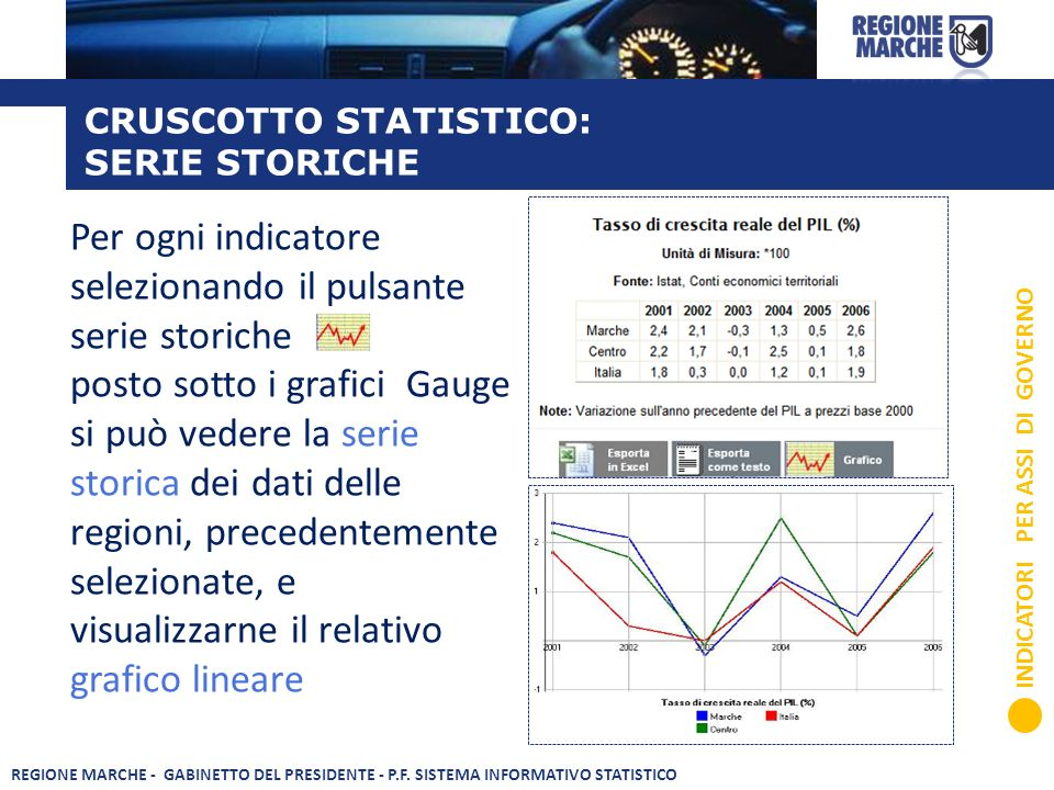 CRUSCOTTO STATISTICO: SERIE STORICHE