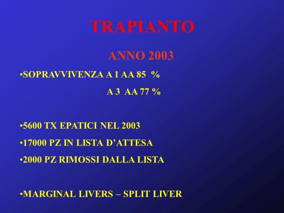 TRAPIANTO ANNO 2003 SOPRAVVIVENZA A 1 AA 85 % A 3 AA 77 %