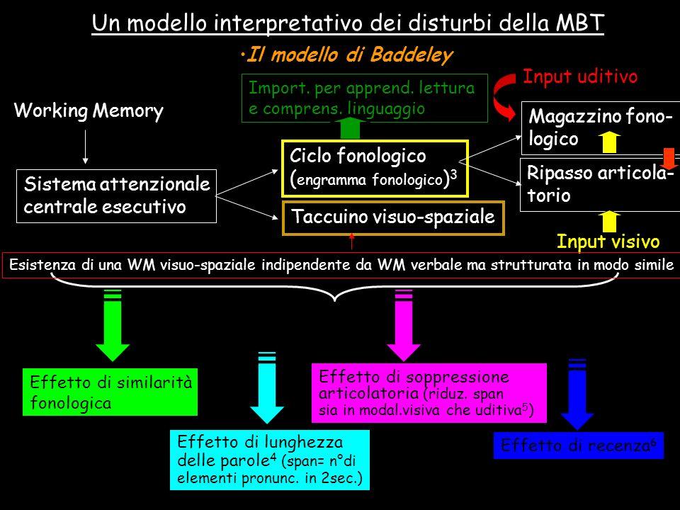 Un modello interpretativo dei disturbi della MBT