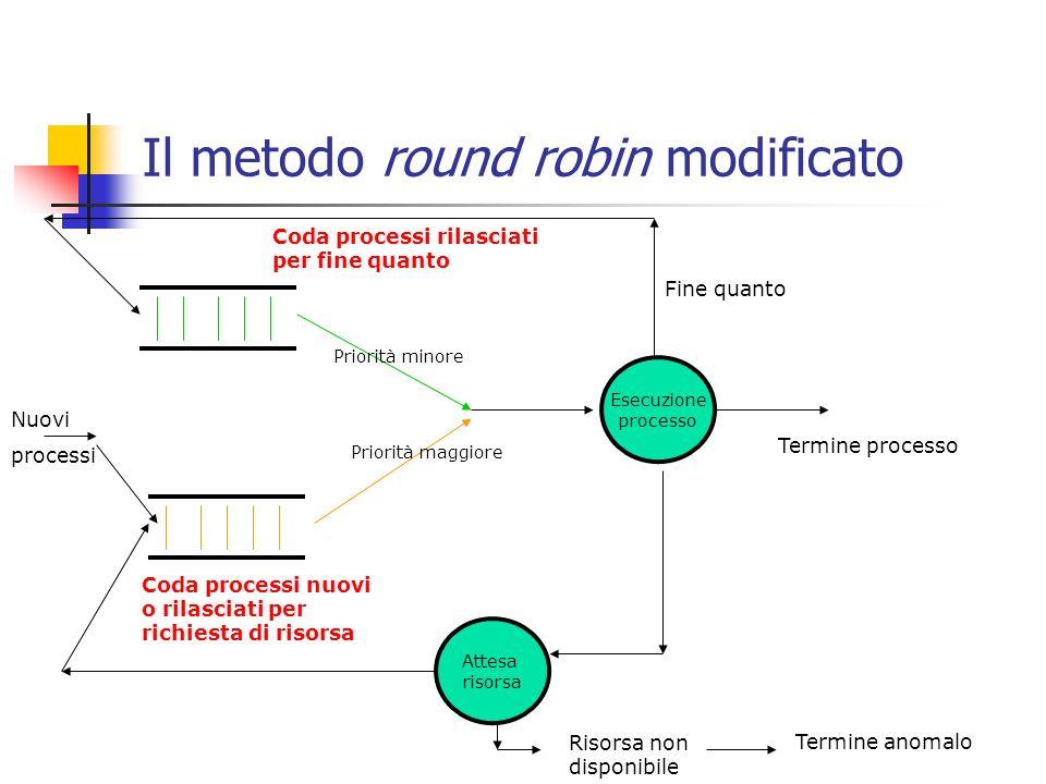 Il metodo round robin modificato