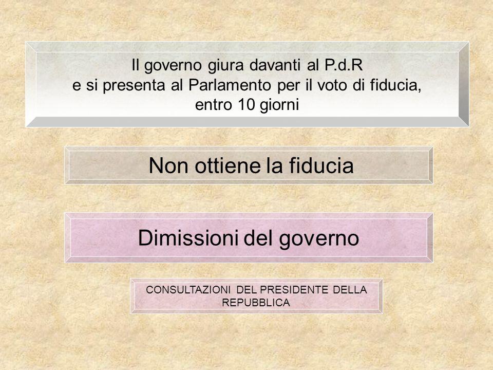 Dimissioni del governo