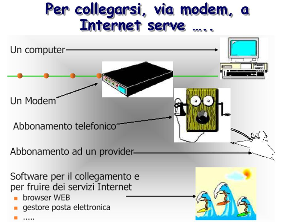 Per collegarsi, via modem, a Internet serve …..