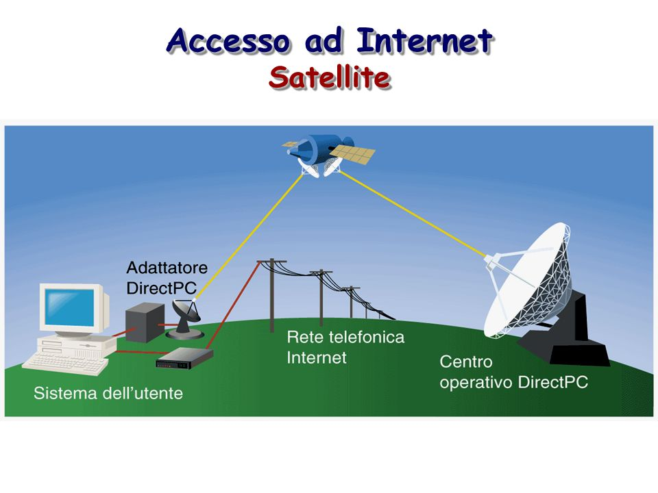 Accesso ad Internet Satellite