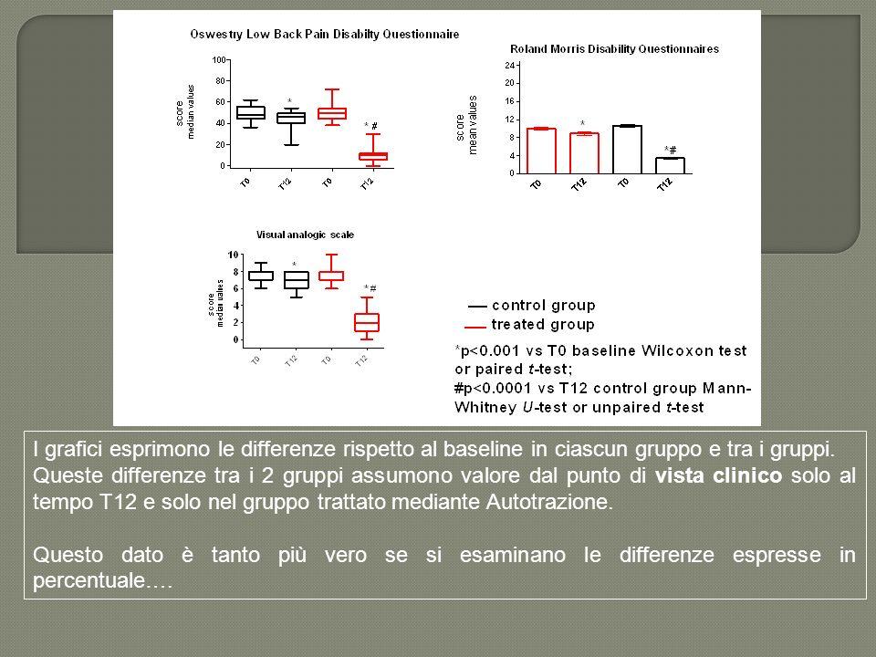 I grafici esprimono le differenze rispetto al baseline in ciascun gruppo e tra i gruppi.