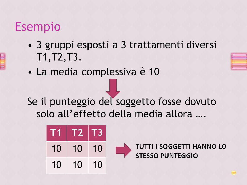Esempio 3 gruppi esposti a 3 trattamenti diversi T1,T2,T3.