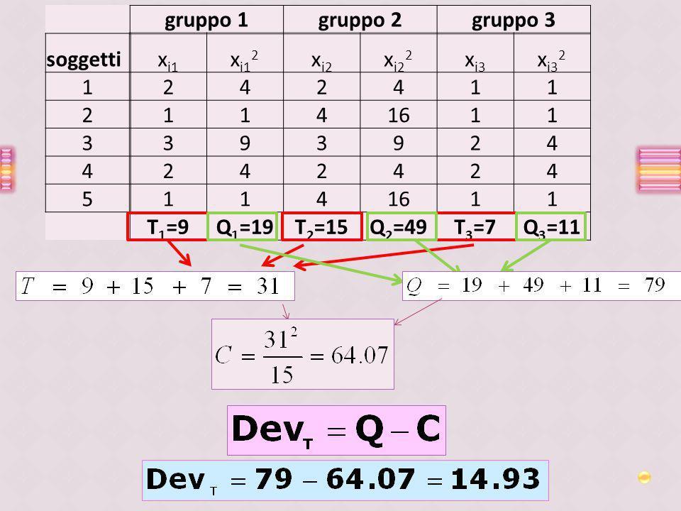 gruppo 1 gruppo 2. gruppo 3. soggetti. xi1. xi12. xi2. xi22. xi3. xi32. 1. 2. 4. 16. 3.