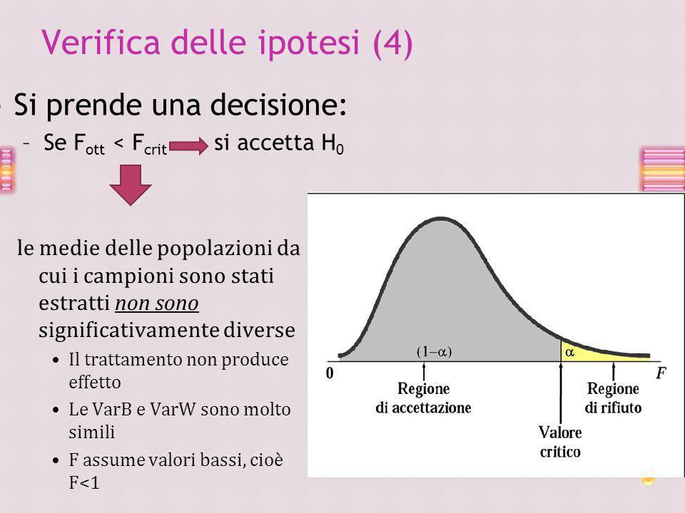 Verifica delle ipotesi (4)